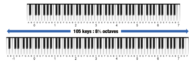 105 keys, 8+2/3 octaves